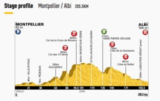 Tour-de-France-2013-Stage-7-profile