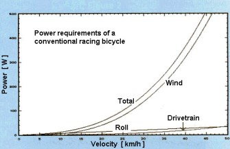 watts and wind resistence_ basic