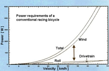 watts and wind resistence_ function type