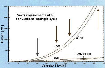 watts and wind resistence_ key points